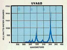 UVA&B Milliwatts/Meter Squared by Nanometers