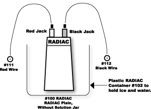 Radiac setup without solution