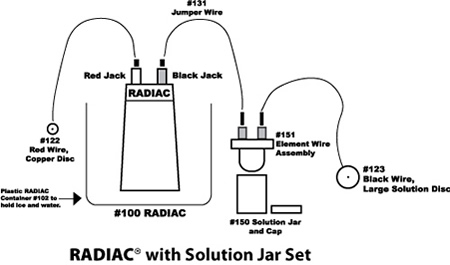 Radiac with Solution Jar Set